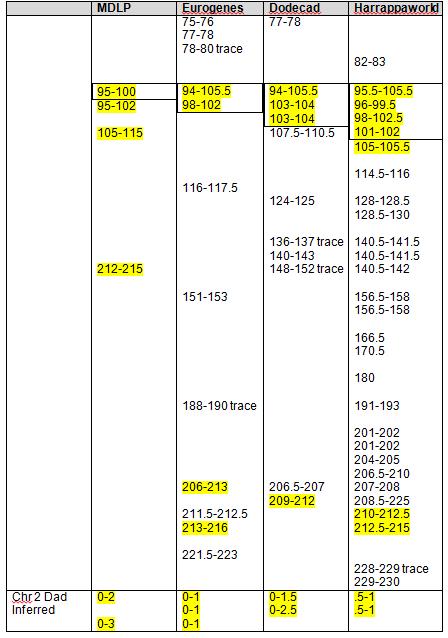 step 8 - 21