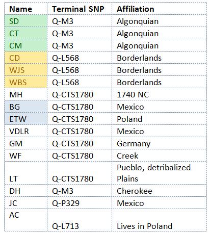 native match clusters