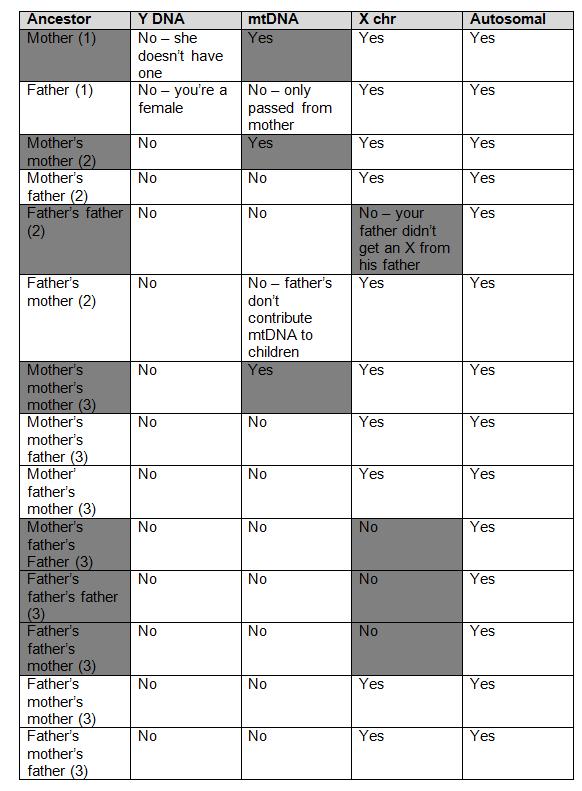 female X match ancestor elimination crop