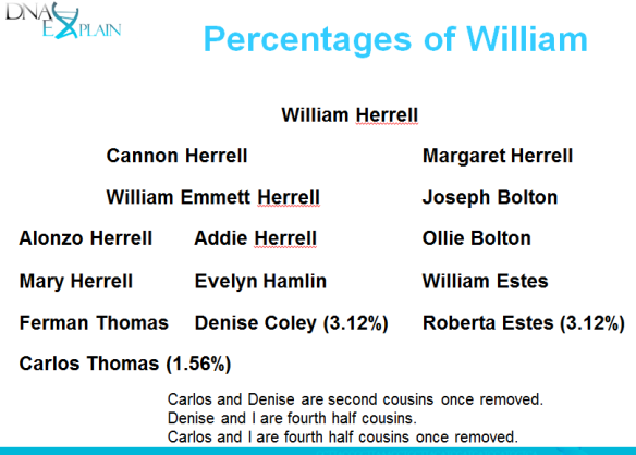 percentages of William