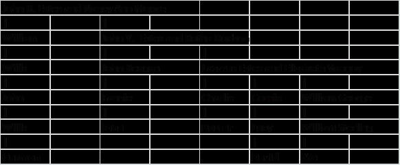 Estes descent chart