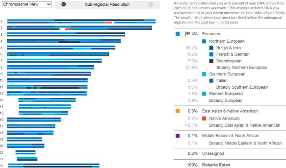Ethnicity 23andMe chromosome
