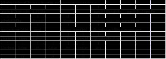 Shiflet NAD chart