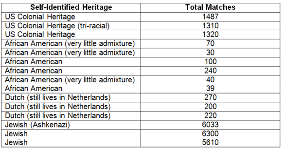 Ethnicity match chart