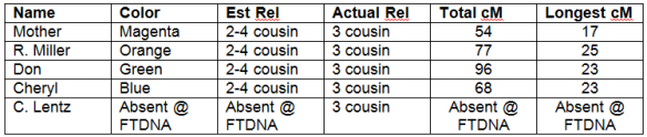 Lentz William relationship table