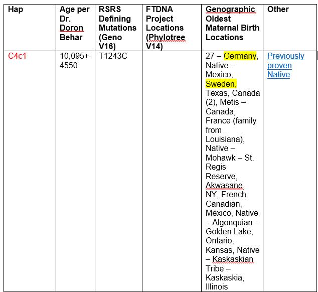 im-c4c1-geno