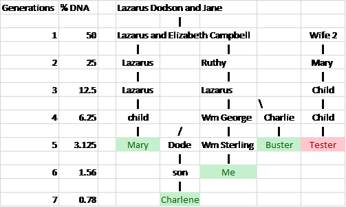 jane-dodson-chart-2