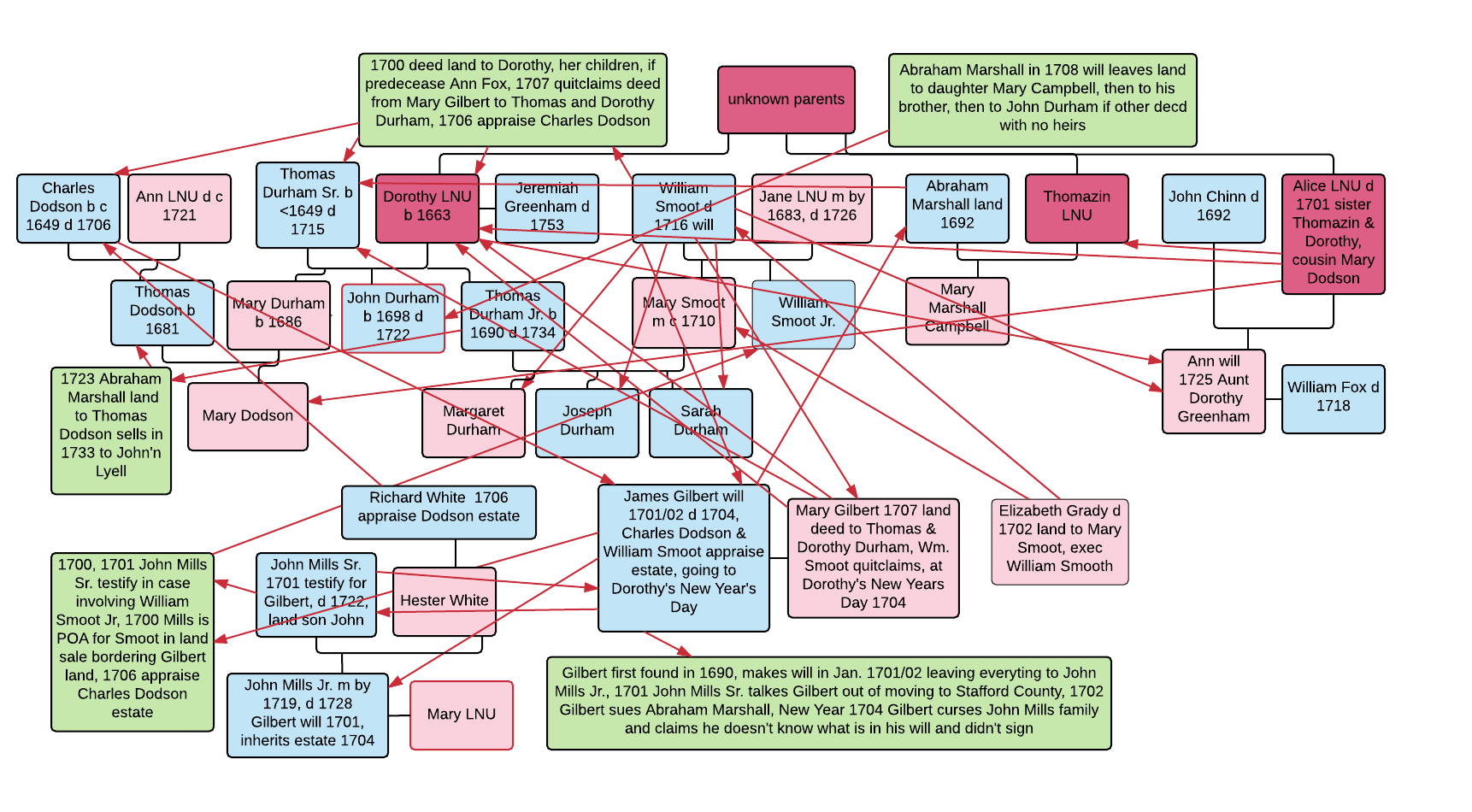 Dnaexplained genetic genealogy discovering your ancestors one the pedigree chart in the top half of the graphic shows how the various individuals are connected through knownproven relationships ccuart Choice Image