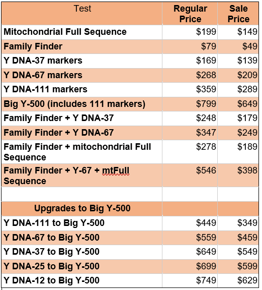 Dnaexplained genetic genealogy discovering your for Fish genetic testing